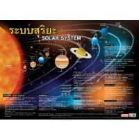 Solar System Educational Posters EP101