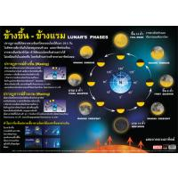 Lunar Phases Educational Posters EP124