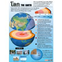The Earth Educational Posters EP158