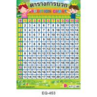 Addition Chart Paper Poster EQ-453