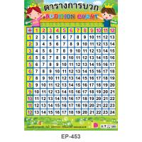 Addition Chart Plastic Poster EP-453