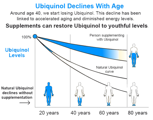 ubiquinal declines with age  xtendlife  xtendlifethailand