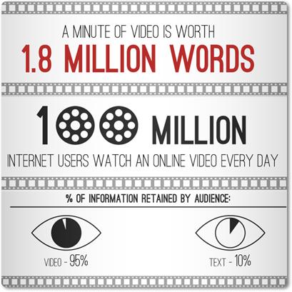 อิทธิพลของการทำการตลาดออนไลน์ด้วยวีดีโอ โดย attwooddigital.com