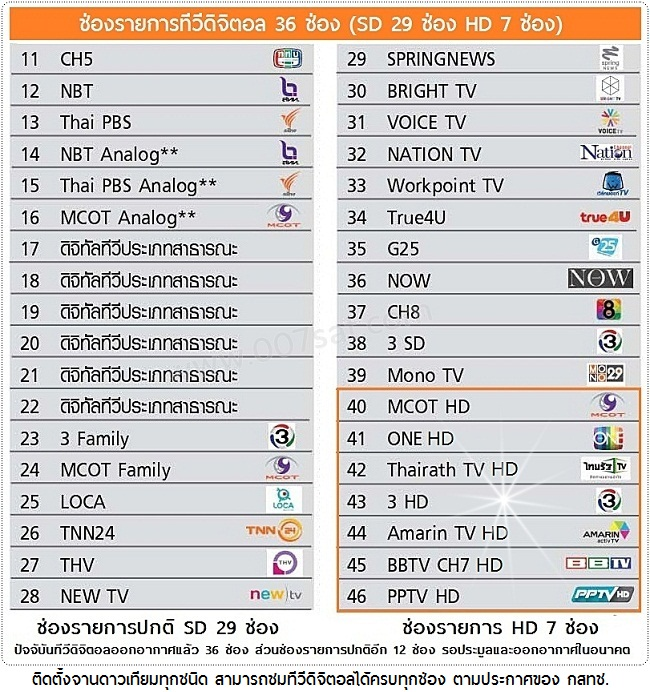 tv digital channels