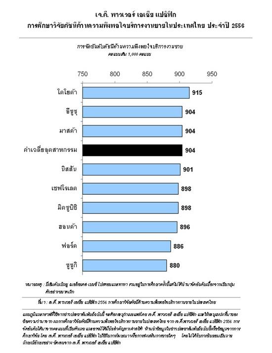 ผลการศึกษาวิจัยดัชนีด้านบริการงานขายในประเทศไทย ประจำปี 2556