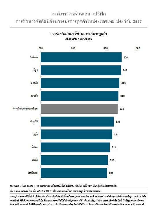 เจ.ดี. พาวเวอร์,เจ.ดี. พาวเวอร์ เอเชีย แปซิฟิก,ผลสำรวจเจ.ดี. พาวเวอร์,J.D. Power,J.D. Power Asia Pacific 2014 Thailand Customer Service Index StudySM,J.D. Power CSI,คะแนนความพึงพอใจ,ผลสำรวจความพึงพอใจบริการหลังการขาย เจ.ดี. พาวเวอร์,ผลการจัดอันดับจากการศึกษาวิจัย CSI