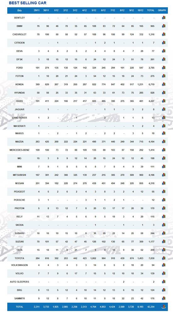 สรุปยอดจองรถในงาน MOTOR EXPO 2014,ยอดจองรถในงาน MOTOR EXPO 2014,ยอดจองรถ MOTOR EXPO 2014,ยอดจองรถงาน MOTOR EXPO 2014,ยอดผู้ชมงาน MOTOR EXPO 2014,ขวัญชัย ปภัสร์พงษ์,มหกรรมยานยนต์ ครั้งที่ 31