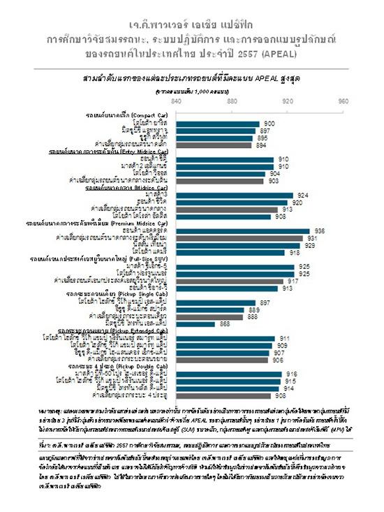 เจ.ดี.พาวเวอร์,คะแนน APEAL,ผลการศึกษาวิจัยเจ.ดี.พาวเวอร์,ผลการศึกษาวิจัยสมรรถนะ ระบบปฏิบัติการ และการออกแบบรูปลักษณ์,APEAL,JD Power Asia Pacific 2014,รถยนต์เอนกประสงค์เอสยูวี