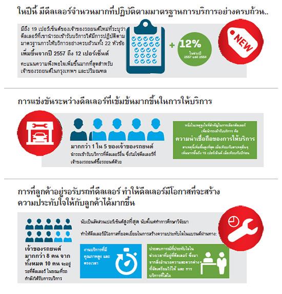 เจ.ดี. พาวเวอร์ เอเชีย,J.D. Power,JD Power,ผลการศึกษาวิจัยดัชนีด้านการบริการลูกค้าในประเทศไทย,ดัชนีด้านการบริการลูกค้าในประเทศไทย,CSI,ผลวิจัย JD Power,โตโยต้าครองอันดับสูงสุดด้านความพึงพอใจบริการหลังการขาย,เจ.ดี.พาวเวอร์