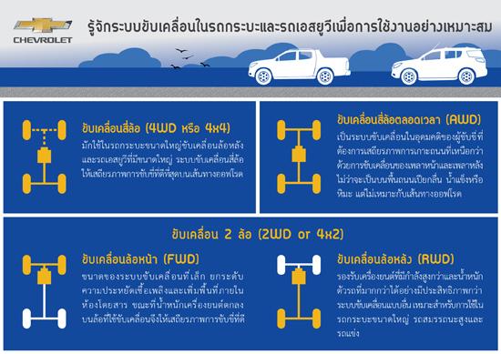 รู้จักระบบขับเคลื่อนในรถกระบะและรถเอสยูวี,รู้จักระบบขับเคลื่อนในรถเอสยูวี,รู้จักระบบขับเคลื่อนในรถกระบะ,ระบบขับเคลื่อนสี่ล้อ,ระบบขับเคลื่อนสองล้อ,ระบบขับเคลื่อนสี่ล้อตลอดเวลา,ระบบขับเคลื่อนสี่ล้อแบบฟูลไทม์,ระบบขับเคลื่อนล้อหลัง,ระบบขับเคลื่อนล้อหน้า