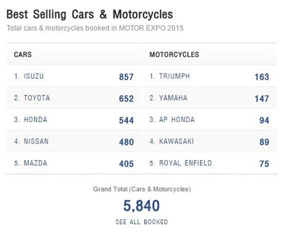 ยอดจองรถในงาน Motorexpo 2015,ยอดจองรถ 5 อันดับในงาน Motorexpo 2015,มหกรรมยานยนต์ ครั้งที่ 32,รวมโปรโมชั่น Motor Expo 2015,แคมเปญโปรโมชั่น MotorExpo 2015,แคมเปญ MotorExpo 2015,โปรโมชั่น MotorExpo 2015,แคมเปญในงาน MotorExpo 2015,โปรโมชั่นใน MotorExpo 2015,แคมเปญเด็ด Motor Expo,MotorExpo 2015,Motor Expo 2015