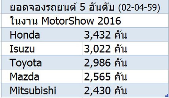 ยอดจองรถในงาน motorshow 2016,ยอดจองรถ 5 อันดับในงาน motorshow 2016,มอเตอร์โชว์ ครั้งที่ 37,รวมโปรโมชั่น motorshow 2016,แคมเปญโปรโมชั่น motorshow 2016,แคมเปญ motorshow 2016,โปรโมชั่น motorshow 2016,แคมเปญในงาน motorshow 2016,ยอดจองรถในงาน motorshow