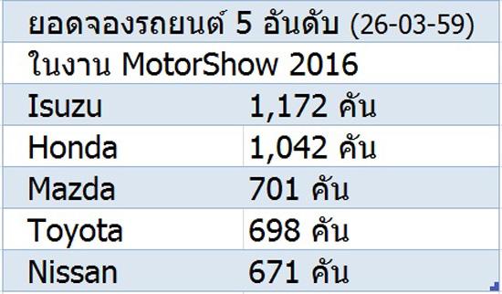 ยอดจองรถในงาน motorshow 2016,ยอดจองรถ 5