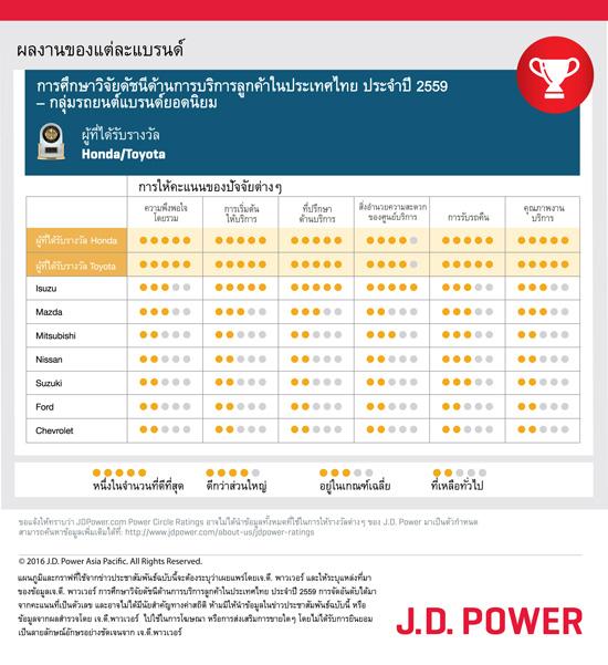 เจ.ดี.พาวเวอร์,J.D. Power,JD Power,J.D. Power 2016 Thailand Customer Service Index (CSI) StudySM,CSI