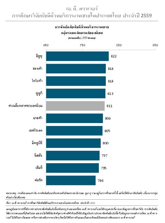 เจ.ดี. พาวเวอร์,J.D. Power 2016,J.D. Power 2016 Thailand Sales Satisfaction Index (SSI) StudySM,SSI,ผลการศึกษาวิจัยดัชนีด้านบริการงานขายของกลุ่มรถยนต์แบรนด์ยอดนิยมในประเทศไทยประจำปี 2559,ความพึงพอใจด้านบริการงานขาย