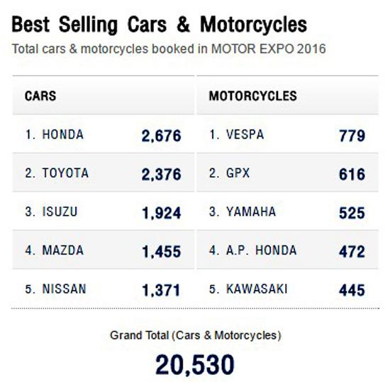 ยอดจองรถในงาน Motorexpo 2016,ยอดจองรถ 5 อันดับในงาน Motorexpo 2016,มหกรรมยานยนต์ ครั้งที่ 33,รวมโปรโมชั่น Motor Expo 2016,แคมเปญโปรโมชั่น MotorExpo 2016,แคมเปญ MotorExpo 2016,โปรโมชั่น MotorExpo 2016,แคมเปญในงาน MotorExpo 2016,โปรโมชั่นใน MotorExpo 2