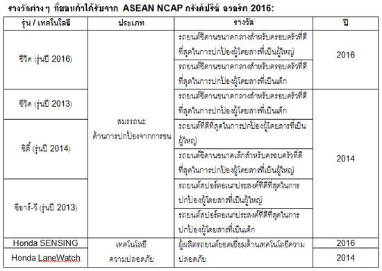 ฮอนด้า ซีวิค,ASEAN NCAP,มาตรฐานความปลอดภัยระดับ 5 ดาว,Honda SENSING,รางวัลกรังด์ปรีซ์ อวอร์ด 2016