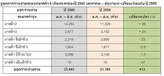 ผลประกอบการครึ่งปีแรกของปี 2560,มาสด้าแถลงผลประกอบการครึ่งปีแรกของปี 2560,ผลประกอบการครึ่งปีแรกมาสด้า
