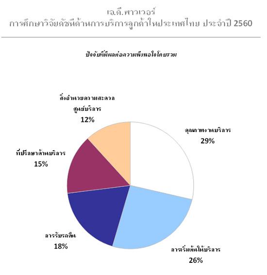 โตโยต้าครองอันดับสูงสุดด้านการบริการหลังการขาย,เจ.ดี. พาวเวอร์,ความพึงพอใจต่อการบริการ,J.D. Power 2017 Thailand Customer Service Index (CSI) StudySM,คะแนน CSI,การบริการหลังการขาย,J.D. Power 2017,ผลวิจัยดัชนีด้านการบริการลูกค้าในประเทศไทย