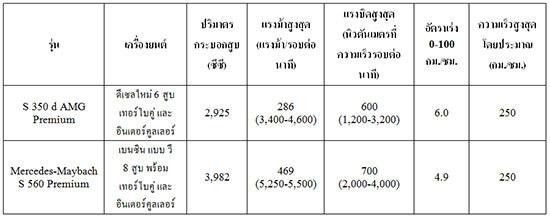 Mercedes Benz Thailand,S 350 d AMG Premium,Mercedes-Maybach S-Class,Mercedes-Maybach S 560 Premium,MercedesBenzThailand,Mercedes-Benz S 350 d AMG Premium,ราคา S 350 d AMG Premium,ราคา Mercedes-Maybach S 560,ราคา Maybach S 560,Maybach S 560,S350d AMG Premium,ราคา S350d AMG Premium