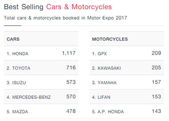 ยอดจองรถในงาน Motorexpo 2017,ยอดจองรถ 5 อันดับในงาน Motorexpo 2017,มหกรรมยานยนต์ ครั้งที่ 34,รวมโปรโมชั่น Motor Expo 2017,แคมเปญโปรโมชั่น MotorExpo 2017,แคมเปญ MotorExpo 2017,โปรโมชั่น MotorExpo 2017,แคมเปญในงาน MotorExpo 2017,โปรโมชั่นใน MotorExpo 2017
