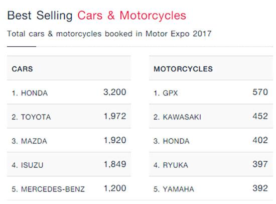 ยอดจองรถในงาน Motorexpo 2017,ยอดจองรถ 5 อันดับในงาน Motorexpo 2017,มหกรรมยานยนต์ ครั้งที่ 34,รวมโปรโมชั่น Motor Expo 2017,แคมเปญโปรโมชั่น MotorExpo 2017,แคมเปญ MotorExpo 2017,โปรโมชั่น MotorExpo 2017,แคมเปญในงาน MotorExpo 2017,โปรโมชั่นใน MotorExpo 2