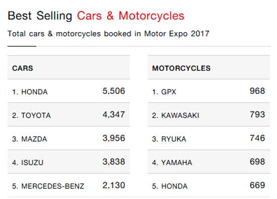 ยอดจองรถในงาน Motorexpo 2017,ยอดจองรถ 5 อันดับในงาน Motorexpo 2017,มหกรรมยานยนต์ ครั้งที่ 34,รวมโปรโมชั่น Motor Expo 2017,แคมเปญโปรโมชั่น MotorExpo 2017,แคมเปญ MotorExpo 2017,โปรโมชั่น MotorExpo 2017,แคมเปญในงาน MotorExpo 2017,โปรโมชั่นใน MotorExpo 201