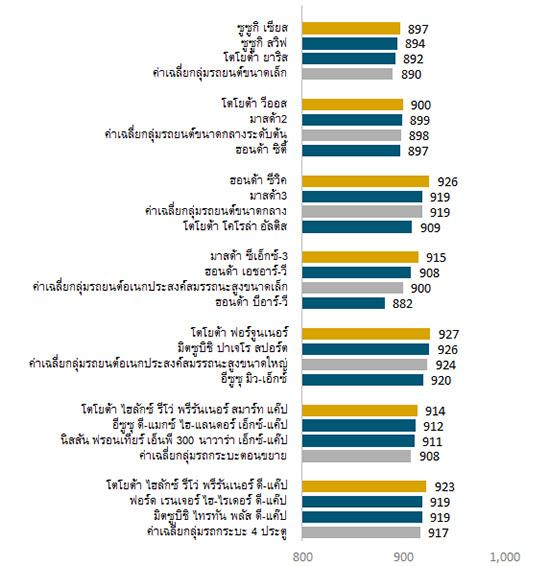 ผลวิจัย APEAL,เจ.ดี.พาวเวอร์,J.D. Power,J.D. Power 2017 Thailand Automotive Performance, Execution and Layout