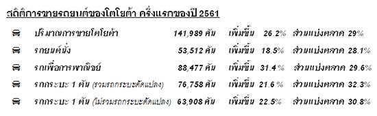 โตโยต้า,ประมาณการตลาดรถยนต์ไทยปี 2561,โตโยต้าปรับประมาณการตลาดรถยนต์ปี 2561,สถิติการจำหน่ายรถยนต์ ครึ่งแรกของปี 2561,สถิติการจำหน่ายรถยนต์