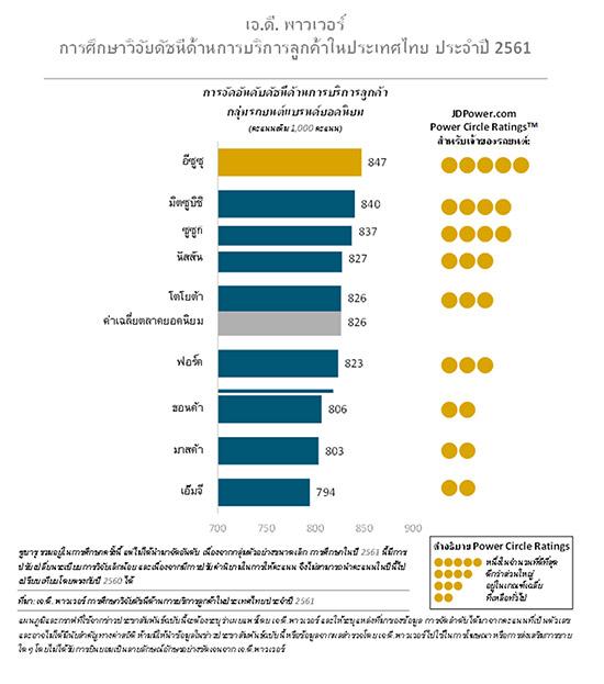 ผลการศึกษาวิจัยดัชนีด้านการบริการลูกค้าในประเทศไทย,เจ.ดี. พาวเวอร์,J.D. Power 2018,ความพึงพอใจของลูกค้า,ผลสำรวจความพึงพอใจของลูกค้า