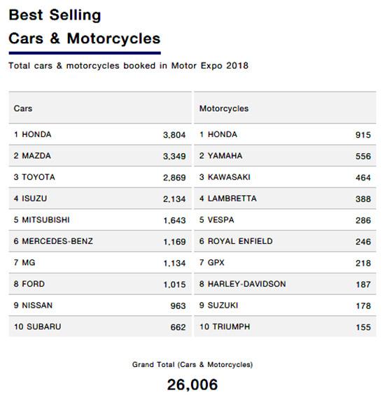 ยอดจองรถในงาน Motorexpo 2018,ยอดจองรถ 10 อันดับในงาน Motorexpo 2018,มหกรรมยานยนต์ ครั้งที่ 35,รวมโปรโมชั่น Motor Expo 2018,แคมเปญโปรโมชั่น MotorExpo 2018,แคมเปญ MotorExpo 2018,โปรโมชั่น MotorExpo 2018,แคมเปญในงาน MotorExpo 2018,โปรโมชั่นใน MotorExpo