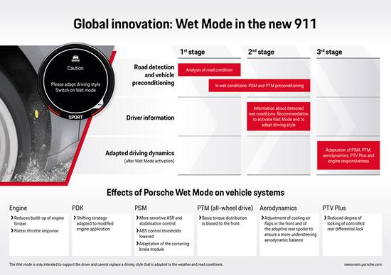 ปอร์เช่ 911 ใหม่,The new Porsche 911,Porsche Wet Mode,Porsche 911,ทดสอบ Porsche 911,Porsche Wet Mode บนพื้นถนนเปียกลื่น,ระบบ Porsche Traction Management,Porsche Stability Management
