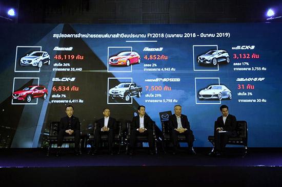 ยอดขายรถยนต์,ยอดขายรถยนต์มาสด้า,ยอดขายรถยนต์ mazda,ยอดขาย mazda,ยอดขายมาสด้า,ยอดขายมาสด้า2,ยอดขาย mazda2,ยอดขาย mazda cx-5,ปัญหารถยนต์มาสด้า,น้ำดัน,ดับกลางอากาศ