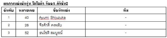 ผลการแข่งขันโตโยต้า กาซู เรซซิ่ง มอเตอร์สปอร์ต 2019,ผลการแข่งขันโตโยต้า กาซู เรซซิ่ง มอเตอร์สปอร์ต 2019 บุรีรัมย์,บุรีรัมย์ ซุปเปอร์ จีที 2019,โตโยต้า กาซู เรซซิ่ง มอเตอร์สปอร์ต 2019,โตโยต้า กาซู เรซซิ่ง มอเตอร์สปอร์ต,super GT 2019
