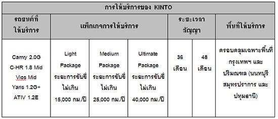 KINTO,Toyota KINTO,เช่ารถ KINTO,เช่ารถระยะยาว,รถเช่า,รถยนต์เช่า,เว็บไซต์เช่ารถยนต์,เว็บไซต์เช่ารถยนต์ KINTO,kinto-th.com,KINTO ธุรกิจออนไลน์รูปแบบใหม่สำหรับลูกค้าบุคคลเช่ารถระยะยาว