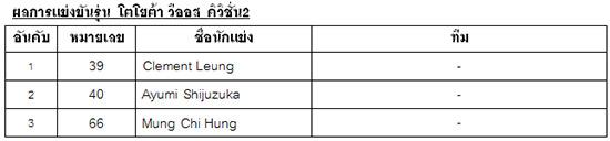 โตโยต้า กาซู เรซซิ่ง มอเตอร์สปอร์ต 2019,ผลการแข่งขันโตโยต้า กาซู เรซซิ่ง มอเตอร์สปอร์ต 2019,ผลการแข่งขันโตโยต้า กาซู เรซซิ่ง มอเตอร์สปอร์ต 2019 สนาม 5,ผลการแข่งขันโตโยต้า กาซู เรซซิ่ง มอเตอร์สปอร์ต 2019 เชียงใหม่