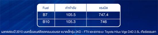 Diesel B10,น้ำมัน Diesel B10,น้ำมันดีเซล B10,ดีเซล B10,PTT UltraForce Diesel B10,PTT Diesel B10,ปตท. B10,PTT Station,PTT Station b10,น้ำมันดีเซล ปตท.