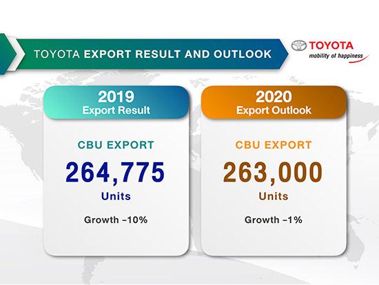 ยอดขายรถยนต์ปี 2562,ยอดขายรถยนต์โตโยต้า,ยอดขายโตโยต้า,ยอดขาย toyota,ยอดขายรถยนต์ toyota