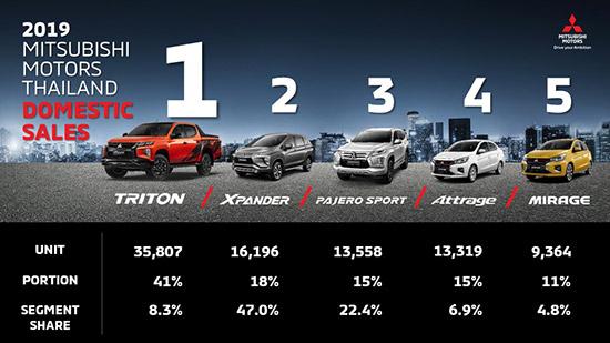 มิตซูบิชิ มอเตอร์ส ประเทศไทย,ยอดจำหน่ายมิตซูบิชิ,ยอดขายมิตซูบิชิ,มิตซูบิชิ เอาท์แลนเดอร์ พีเอชอีวี,Mitsubishi Outlander PHEV