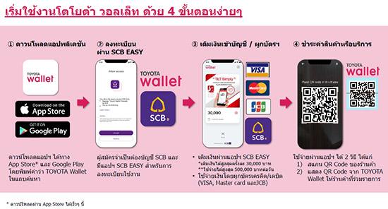 TOYOTA Wallet,App TOYOTA Wallet,TOYOTA Wallet กระเป๋าเงินดิจิทัล,กระเป๋าเงินดิจิทัล TOYOTA Wallet,โตโยต้า วอลเล็ท,กระเป๋าเงินดิจิทัล,แอปพลิเคชัน TOYOTA Wallet,Toyota Wallet Android,Toyota Wallet ios