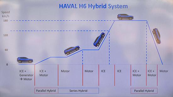 การทำงานของระบบ Hybrid Haval H6,ลองขับ Haval H6,รีวิว Haval H6,testdrive Haval H6,ทดสอบรถ Haval H6,All New HAVAL H6 Hybrid SUV,HAVAL H6,ราคา HAVAL H6,เกรท วอลล์ มอเตอร์,แพลตฟอร์ม GWM LEMON,HAVAL H6 ใหม่,รีวิว HAVAL H6,HAVAL H6 รีวิว,HAVAL H6 ราคา,สเปค HAVAL H6,spec HAVAL H6,HAVAL H