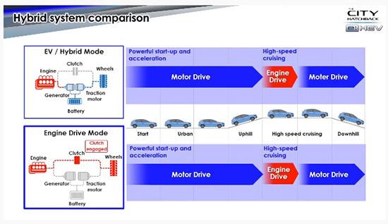 Honda city Hatchback eHEV,Honda city Hatchback,city Hatchback eHEV,Honda city eHEV,Honda SENSING,ฮอนด้า ซิตี้ แฮทช์แบ็ก อี:เอ  ชอีวี ใหม่,ฮอนด้า ซิตี้ แฮทช์แบ็ก อี:เอชอีวี,ฮอนด้า ซิตี้ แฮทช์แบ็ก อีเอชอีวี,ซิตี้ แฮทช์แบ็ก อีเอชอีวี,รีวิว Honda city Hatchback eHEV,Honda city   Hatchback eHEV รีวิว