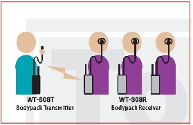 Wireless Guide System