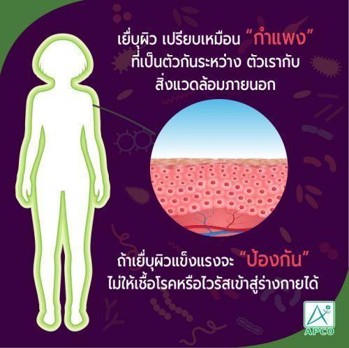 ป้องกันไม่ให้ไวรัสเข้าสู่ร่างกาย