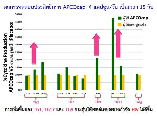 งานวิจัย apco cap ติดเชื้อ HIV