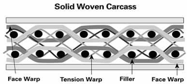 http://www.fabricconvey.com/images/photo/Solid%20woven%20carcass%20framework.jpg