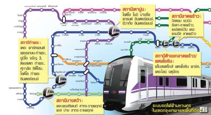 จุดตัดรถไฟฟ้าทำเลทองใหม่ 5 สถานีหลัก ราคาคอนโดฯ จ่อขยับเพิ่ม