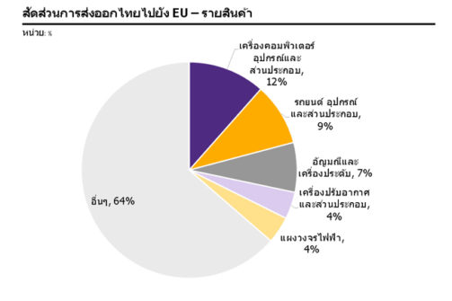รูปที่ 2: เครื่องคอมพิวเตอร์และส่วนประกอบ และรถยนต์และส่วนประกอบ เป็นสินค้าส่งออกหลักจากไทยไปยัง EU
