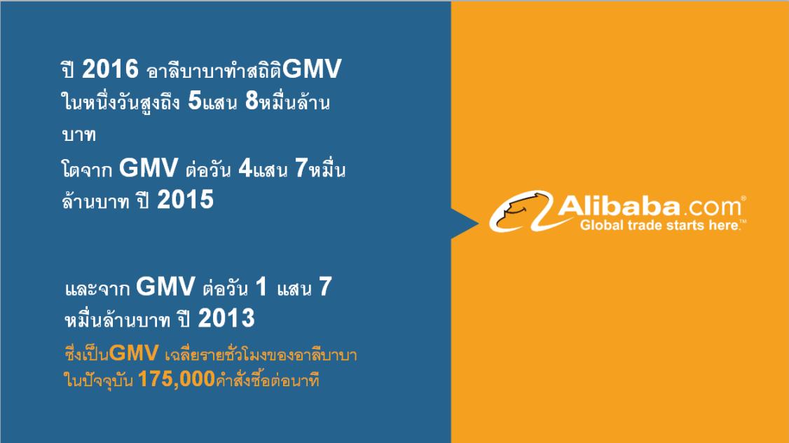 ธุรกิจดิจิตอลไทยกับอาลีบาบา