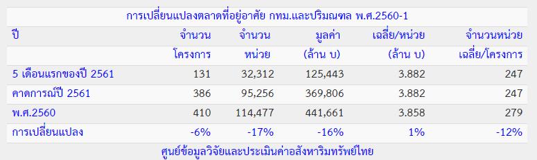 ตลาดที่อยู่อาศัย กทม. ปี 2561 จะลดลงกว่าปีก่อน 16%